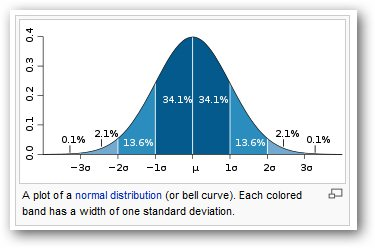 Example of Bell Shaped Curve - normal distribution image from Variability in Excel at Office-Watch.com