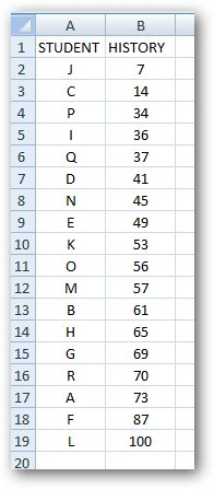 Sorted_Data.jpg image from Quick and easy statistics in Excel at Office-Watch.com