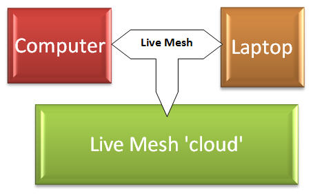 Live Mesh simple diagram.jpg image from Live Mesh, Live Sync and Skydrive at Office-Watch.com