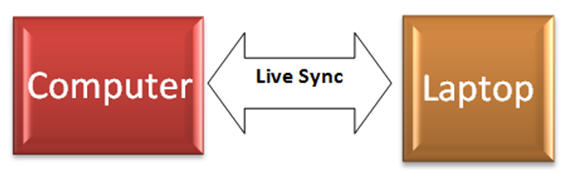 Live Sync - simple diagram.jpg image from Live Mesh, Live Sync and Skydrive at Office-Watch.com