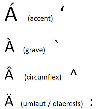 1595 Main accent characters with shortcut - Accent characters in Office