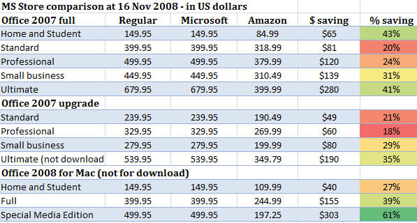 MS Store price comparison 16 Nov 2008 image from Wanna pay more for Office? Use the new Microsoft store at Office-Watch.com