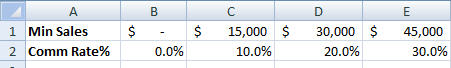759 Excel Hlookup sample commission data - Lookup from a list in Excel