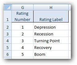 916 Excel   Nested IF   lookup table alternative - Excel - Nested IFs and alternatives