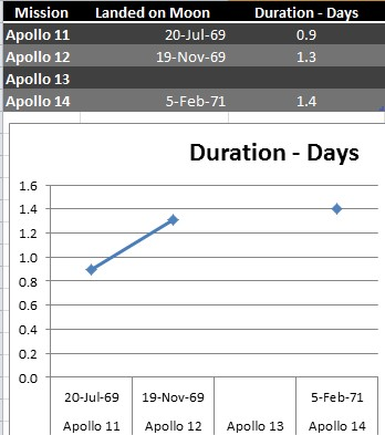 Apollo abbrevited data plus one image from Dynamic Date Charts at Office-Watch.com