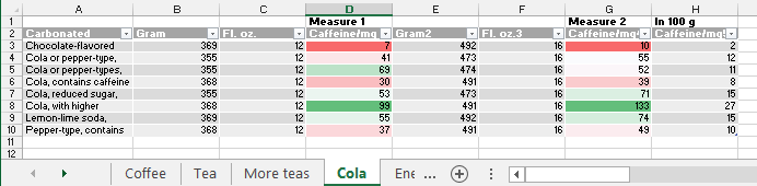 US FDA Caffeine data in Excel image from Caffeine levels in Excel at Office-Watch.com