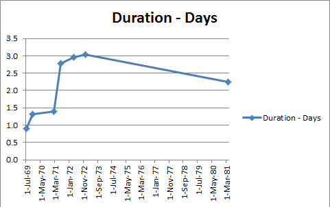 Irregular Date chart - result image from Date formatted charts in Excel at Office-Watch.com