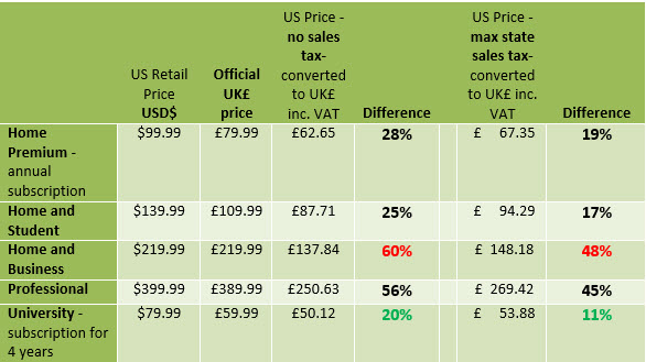 UK Price analysis for Office 2013 image from A nice little earner with UK prices Office 2013 at Office-Watch.com